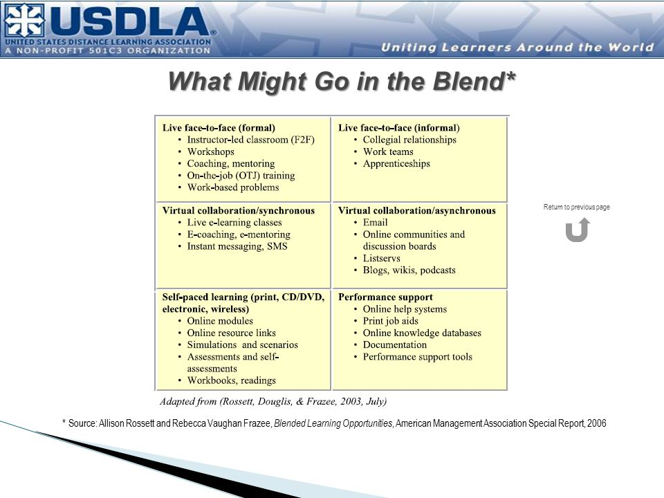 What Might Go in the Blend* * Source: Allison Rossett and Rebecca Vaughan Frazee, Blended Learning Opportunities, American Management Association Special Report, 2006 Return to previous page