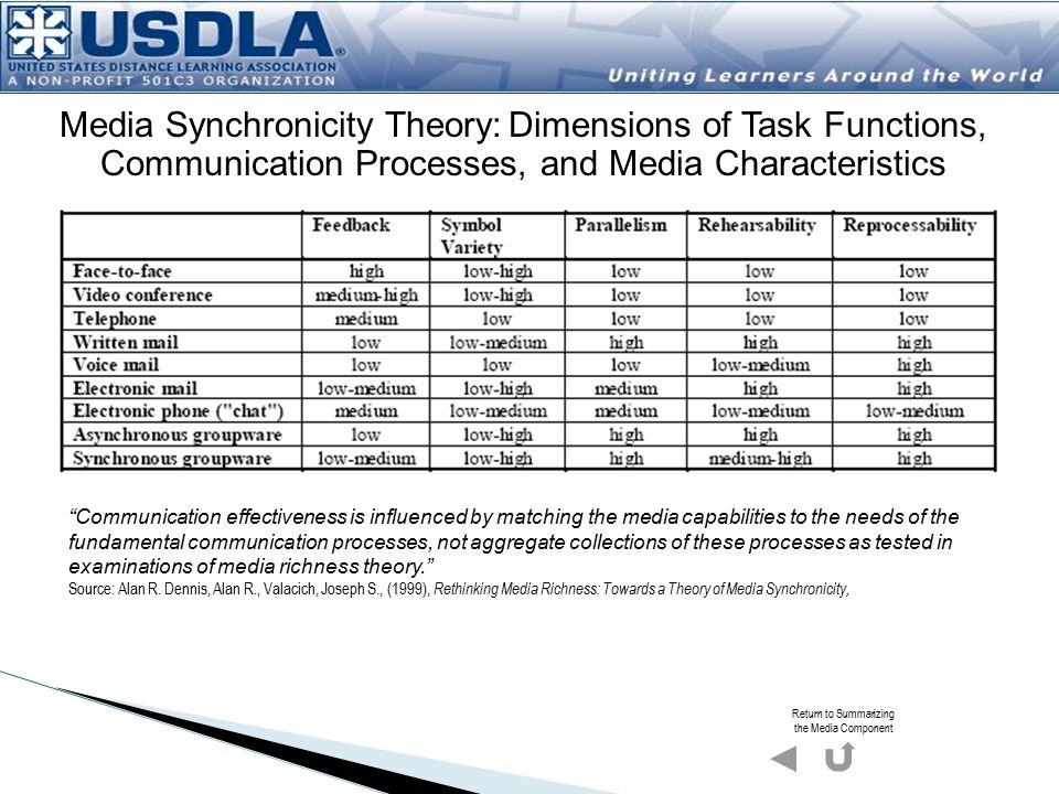 Media Synchronicity Theory: Dimensions of Task Functions, Communication Processes, and Media Characteristics Communication effectiveness is influenced by matching the media capabilities to the needs of the fundamental communication processes, not aggregate collections of these processes as tested in examinations of media richness theory. * Source: Alan R.
