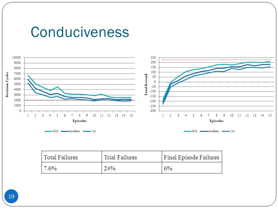 Conduciveness Total FailuresTrial FailuresFinal Episode Failures 7.6%24%6% 19