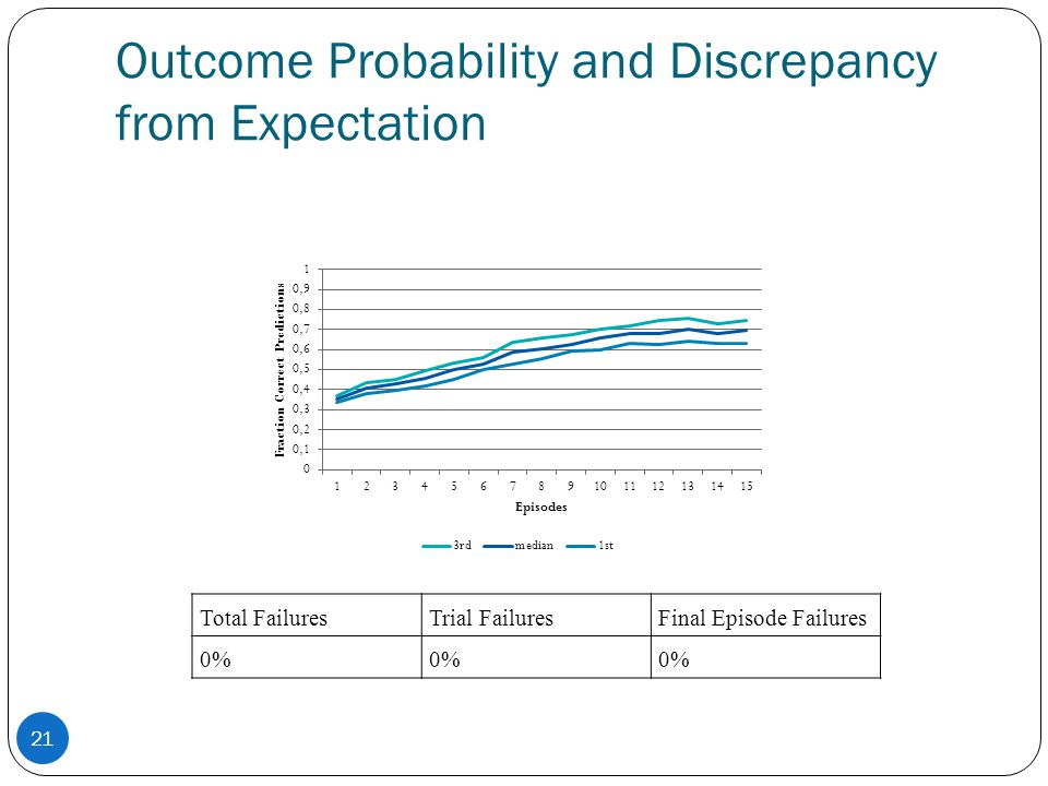 Outcome Probability and Discrepancy from Expectation Total FailuresTrial FailuresFinal Episode Failures 0% 21
