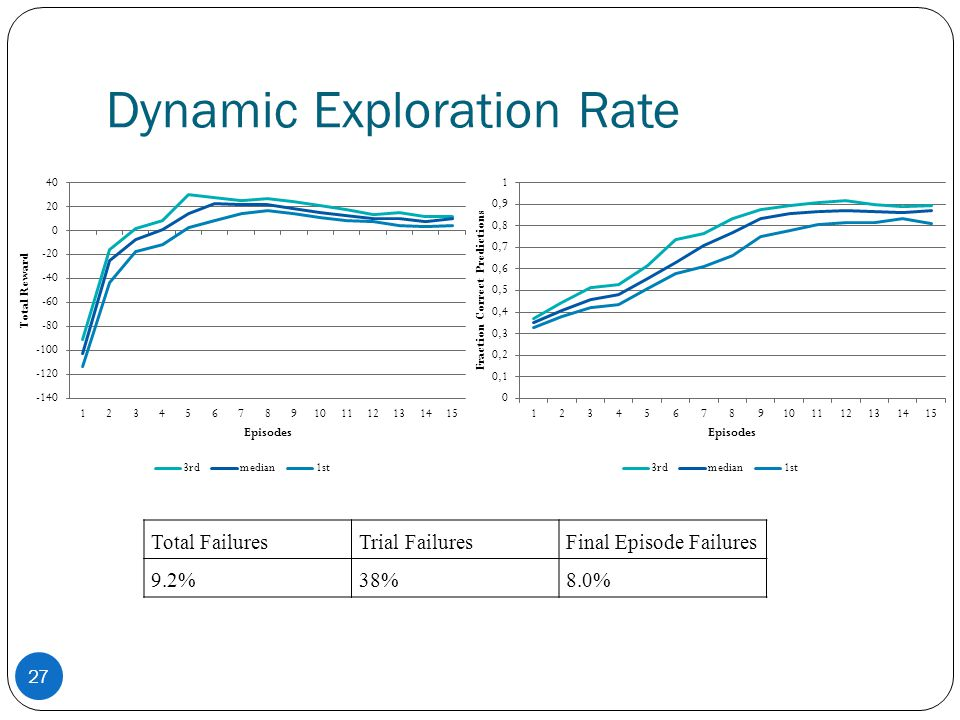 Dynamic Exploration Rate Total FailuresTrial FailuresFinal Episode Failures 9.2%38%8.0% 27