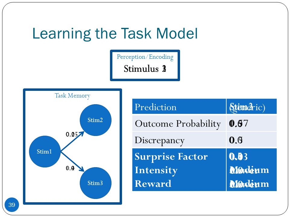Learning the Task Model 39 Stim1 Stimulus 1Stimulus 2Stimulus 3 Stim2 Stim3 0.2 0.15 1.0 0.0 Task Memory Prediction(generic) Outcome Probability0.5 Discrepancy0.0 Surprise Factor Intensity Reward 0.5 Medium Stim2 1.0 0.5 Stim3 0.57 0.43 Lower 0.1 0.4 0.0 Perception/Encoding