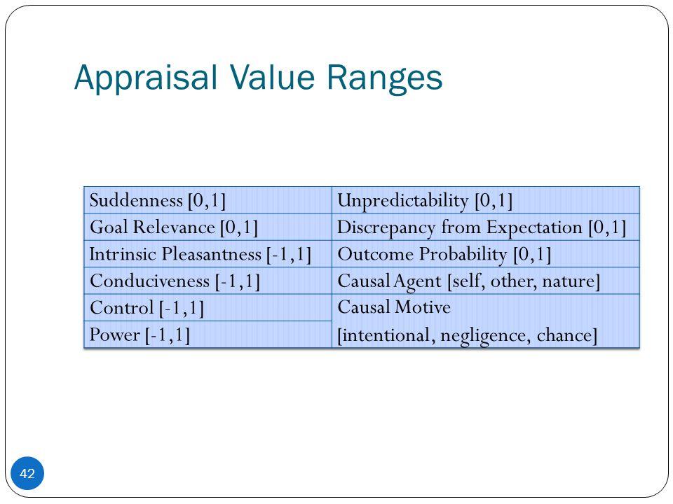 Appraisal Value Ranges 42