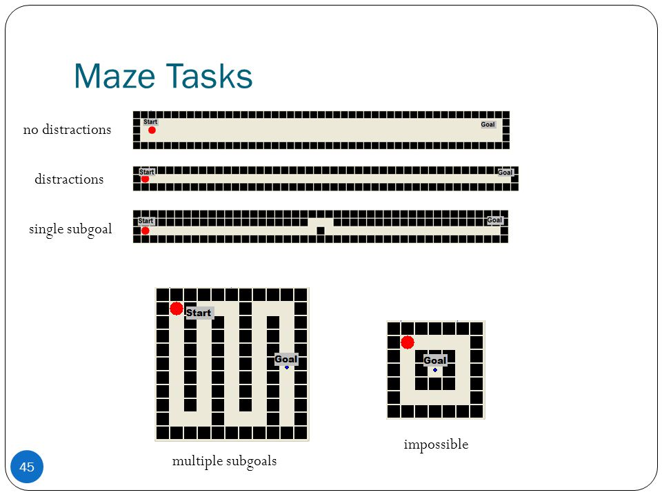 Maze Tasks 45 no distractions distractions single subgoal multiple subgoals impossible