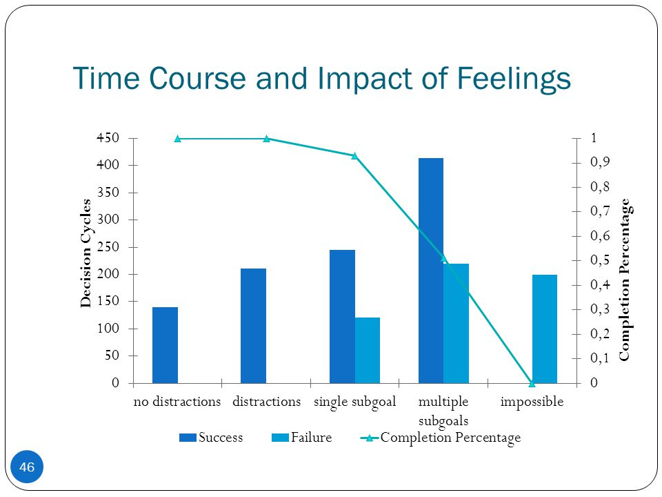 Time Course and Impact of Feelings 46
