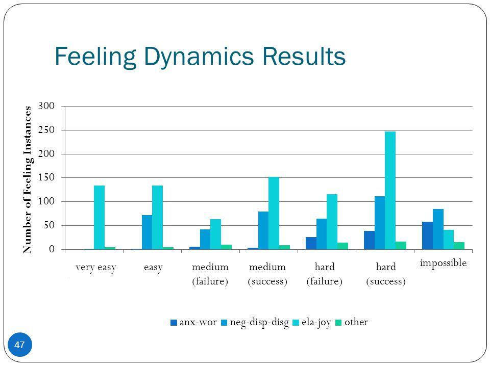 Feeling Dynamics Results 47 very easy