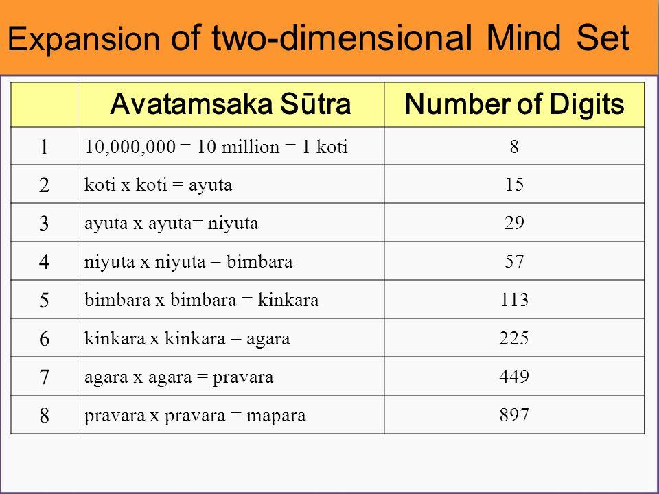 Avatamsaka SūtraNumber of Digits 1 10,000,000 = 10 million = 1 koti8 2 koti x koti = ayuta15 3 ayuta x ayuta= niyuta29 4 niyuta x niyuta = bimbara57 5 bimbara x bimbara = kinkara113 6 kinkara x kinkara = agara225 7 agara x agara = pravara449 8 pravara x pravara = mapara897 Expansion of two-dimensional Mind Set