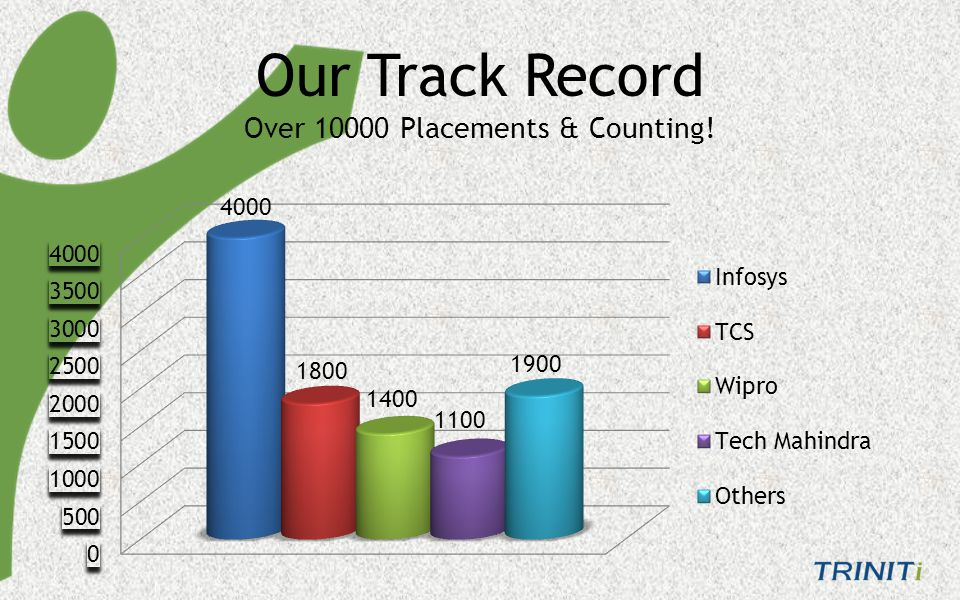Over 10000 Placements & Counting! Our Track Record