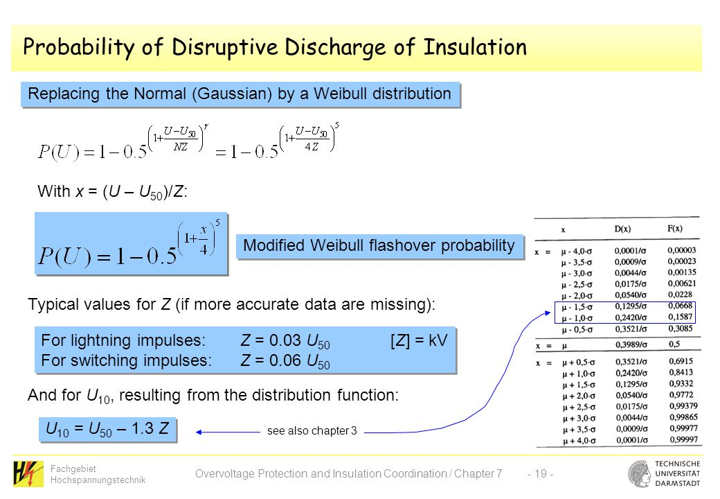 Fachgebiet Hochspannungstechnik Overvoltage Protection and Insulation Coordination / Chapter 7- 19 - Probability of Disruptive Discharge of Insulation Replacing the Normal (Gaussian) by a Weibull distribution With x = (U – U 50 )/Z: Modified Weibull flashover probability Typical values for Z (if more accurate data are missing): For lightning impulses:Z = 0.03 U 50 [Z] = kV For switching impulses:Z = 0.06 U 50 For lightning impulses:Z = 0.03 U 50 [Z] = kV For switching impulses:Z = 0.06 U 50 And for U 10, resulting from the distribution function: U 10 = U 50 – 1.3 Z see also chapter 3