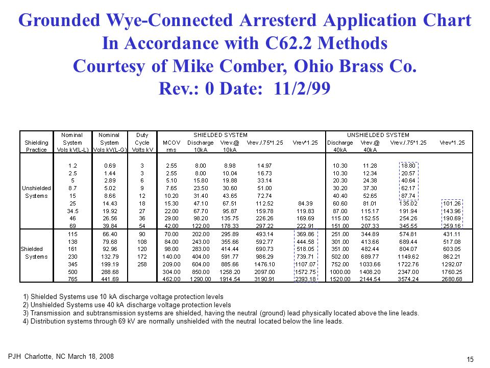 15 PJH Charlotte, NC March 18, 2008 Grounded Wye-Connected Arresterd Application Chart In Accordance with C62.2 Methods Courtesy of Mike Comber, Ohio Brass Co.