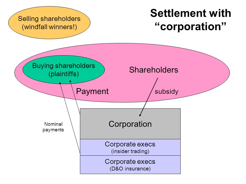 Settlement with corporation Corporation Nominal payments Corporate execs (insider trading) Buying shareholders (plaintiffs) Payment Corporate execs (D&O insurance) Shareholders subsidy Selling shareholders (windfall winners!)