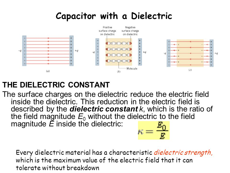 Capacitor with a Dielectric THE DIELECTRIC CONSTANT The surface charges on the dielectric reduce the electric field inside the dielectric. This reduct