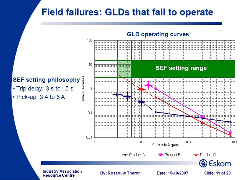 Industry Association Resource Centre By: Rossouw TheronDate: 15-10-2007Slide: 11 of 20 GLD operating curves SEF setting philosophy Trip delay: 3 s to