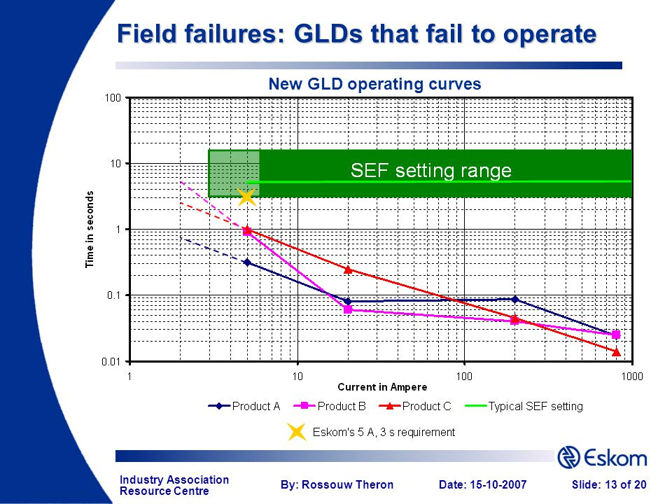 Industry Association Resource Centre By: Rossouw TheronDate: 15-10-2007Slide: 13 of 20 Field failures: GLDs that fail to operate New GLD operating cur
