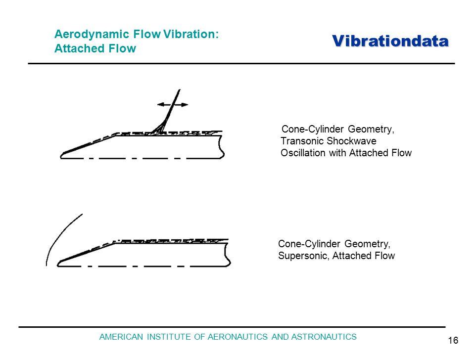 Vibrationdata AMERICAN INSTITUTE OF AERONAUTICS AND ASTRONAUTICS 16 Aerodynamic Flow Vibration: Attached Flow Cone-Cylinder Geometry, Transonic Shockwave Oscillation with Attached Flow Cone-Cylinder Geometry, Supersonic, Attached Flow