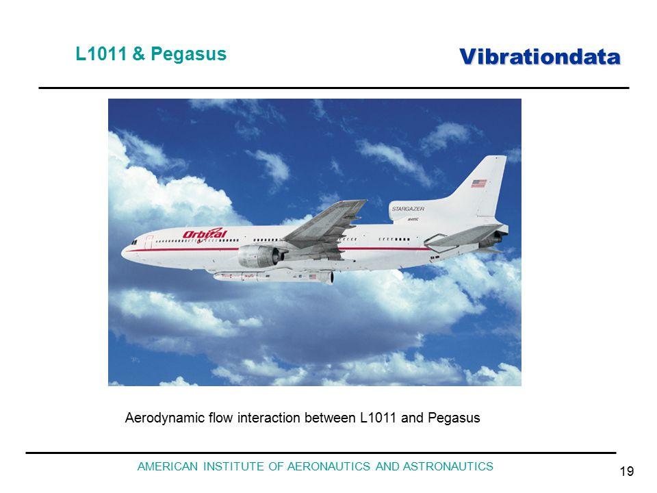 Vibrationdata AMERICAN INSTITUTE OF AERONAUTICS AND ASTRONAUTICS 19 L1011 & Pegasus Aerodynamic flow interaction between L1011 and Pegasus