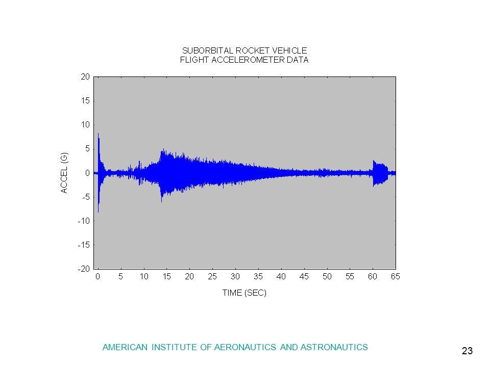 Vibrationdata AMERICAN INSTITUTE OF AERONAUTICS AND ASTRONAUTICS 23