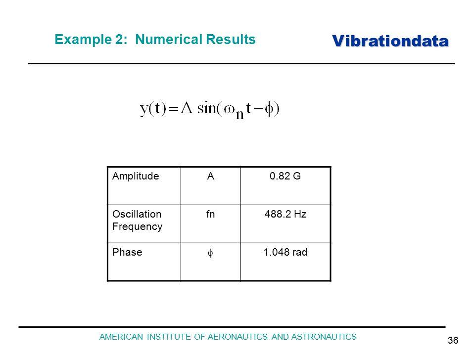 Vibrationdata AMERICAN INSTITUTE OF AERONAUTICS AND ASTRONAUTICS 36 Example 2: Numerical Results AmplitudeA0.82 G Oscillation Frequency fn488.2 Hz Phase  1.048 rad