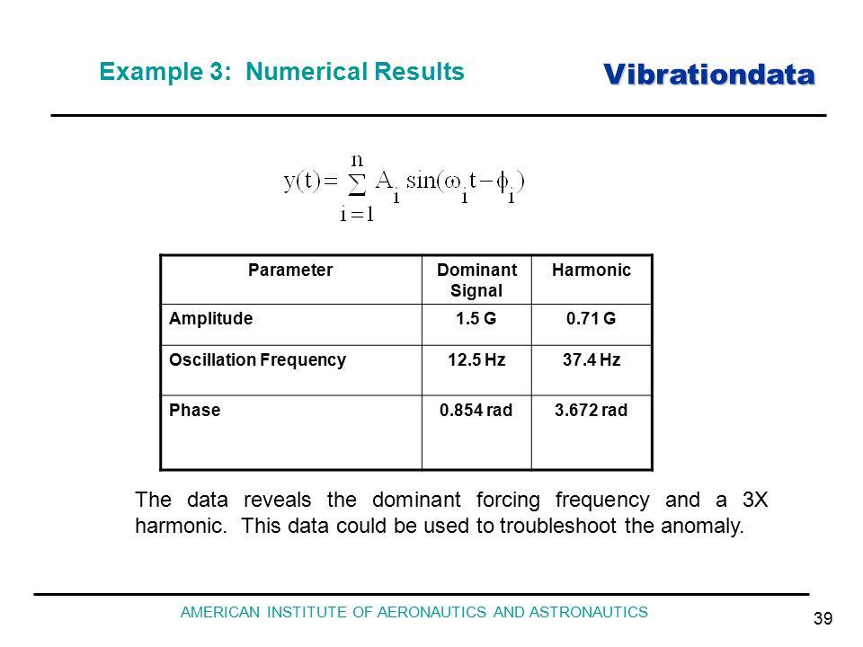 Vibrationdata AMERICAN INSTITUTE OF AERONAUTICS AND ASTRONAUTICS 39 Example 3: Numerical Results ParameterDominant Signal Harmonic Amplitude1.5 G0.71 G Oscillation Frequency12.5 Hz37.4 Hz Phase0.854 rad3.672 rad The data reveals the dominant forcing frequency and a 3X harmonic.