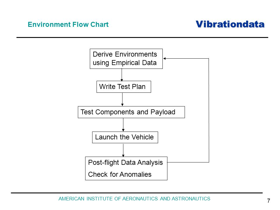 Vibrationdata AMERICAN INSTITUTE OF AERONAUTICS AND ASTRONAUTICS 7 Environment Flow Chart Derive Environments using Empirical Data Test Components and Payload Write Test Plan Launch the Vehicle Post-flight Data Analysis Check for Anomalies