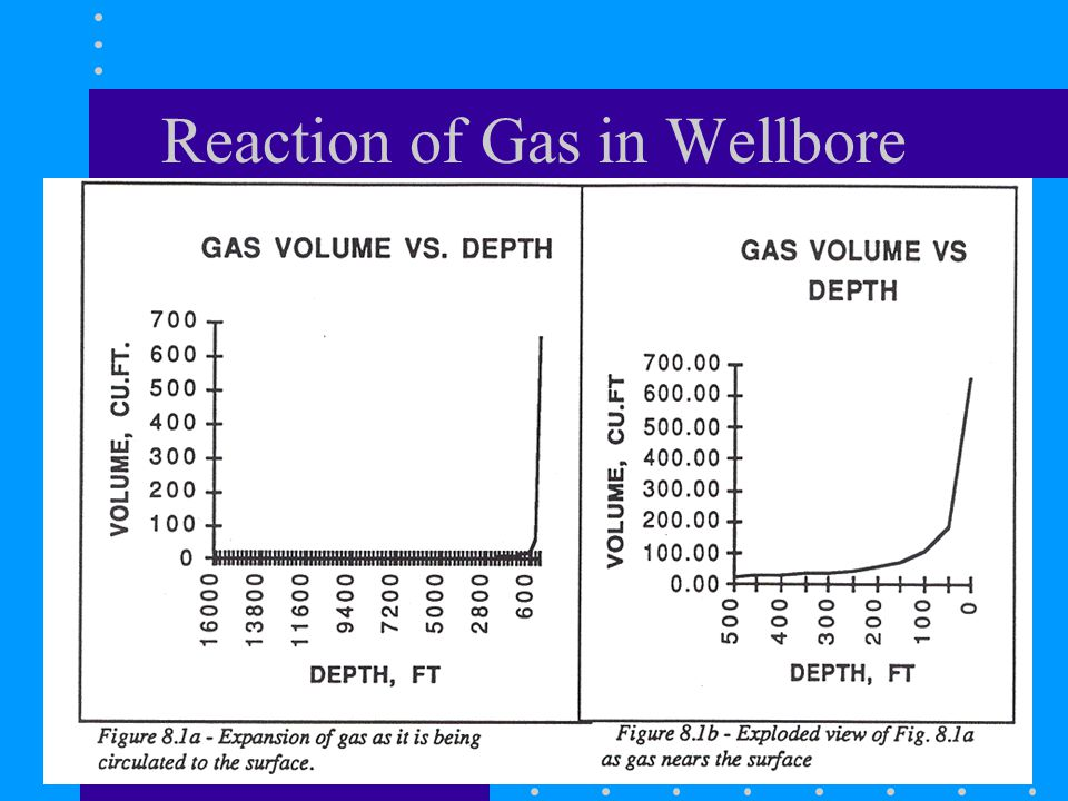 Reaction of Gas in Wellbore