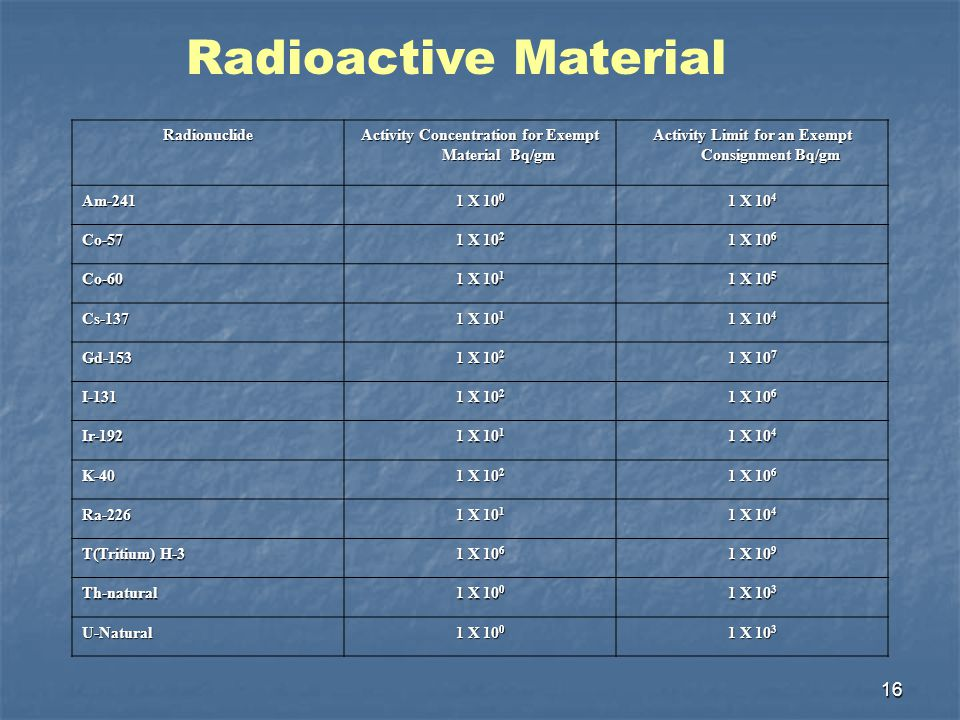 16 Radionuclide Activity Concentration for Exempt Material Bq/gm Activity Limit for an Exempt Consignment Bq/gm Am-241 1 X 10 0 1 X 10 4 Co-57 1 X 10