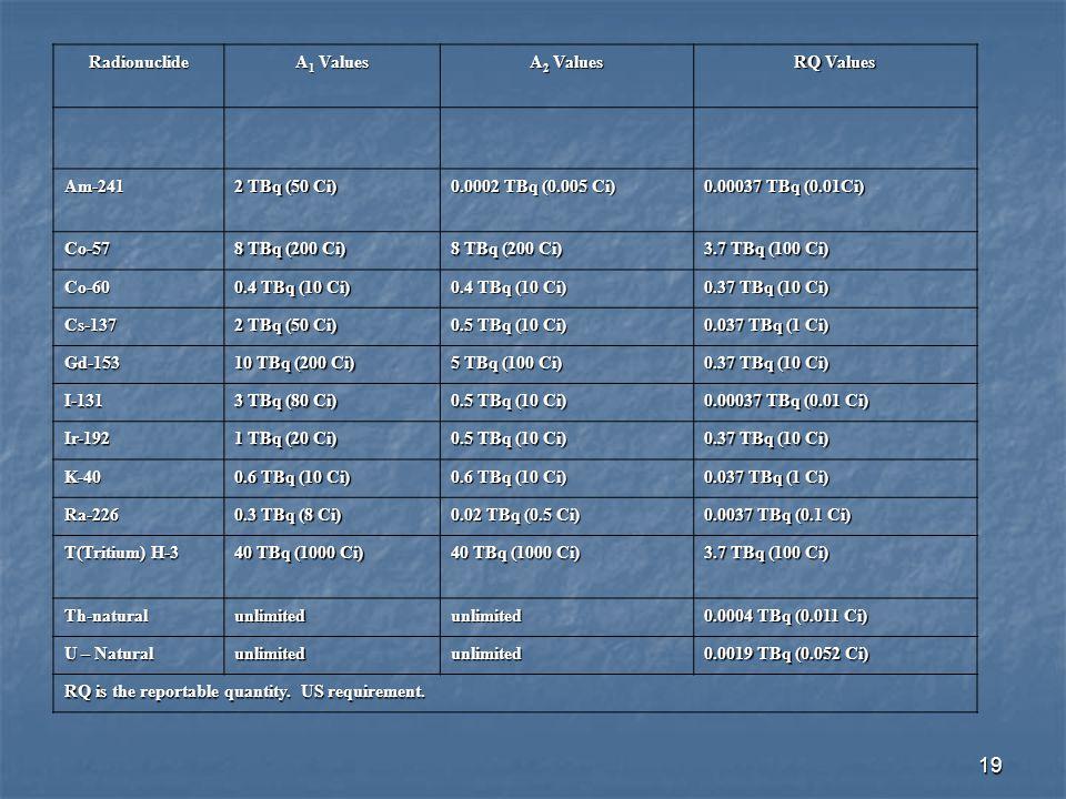 19 Radionuclide A 1 Values A 2 Values RQ Values Am-241 2 TBq (50 Ci) 0.0002 TBq (0.005 Ci) 0.00037 TBq (0.01Ci) Co-57 8 TBq (200 Ci) 3.7 TBq (100 Ci)