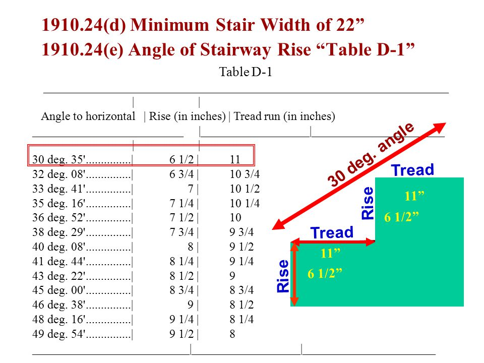 Table D-1 ___________________________________________________________________ | | Angle to horizontal | Rise (in inches) | Tread run (in inches) _____