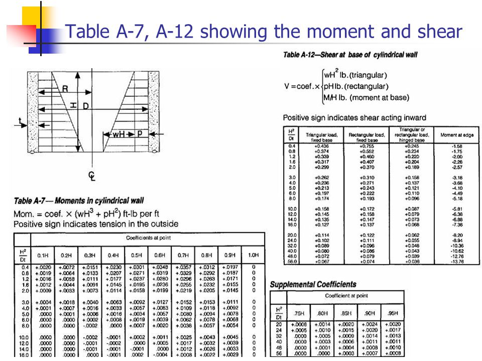 Table A-7, A-12 showing the moment and shear