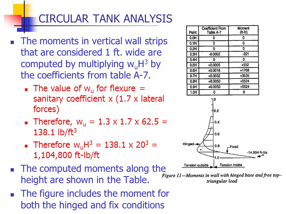 CIRCULAR TANK ANALYSIS The moments in vertical wall strips that are considered 1 ft. wide are computed by multiplying w u H 3 by the coefficients from