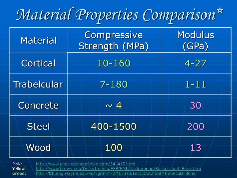 Material Properties Comparison* Material Compressive Strength (MPa) Modulus (GPa) Cortical10-1604-27 Trabelcular7-1801-11 Concrete ~ 4 30 Steel400-1500200 Wood10013 Pink: http://www.engineeringtoolbox.com/24_417.htmlhttp://www.engineeringtoolbox.com/24_417.html Yellow: http://www.brown.edu/Departments/EEB/EML/background/Background_Bone.htmhttp://www.brown.edu/Departments/EEB/EML/background/Background_Bone.htm Green:http://ttb.eng.wayne.edu/%7Egrimm/BME5370/Lect3Out.html#TrabecularBonehttp://ttb.eng.wayne.edu/%7Egrimm/BME5370/Lect3Out.html#TrabecularBone