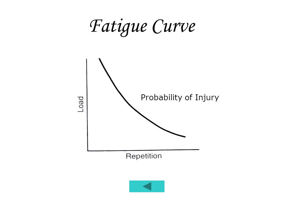 Fatigue Curve Probability of Injury