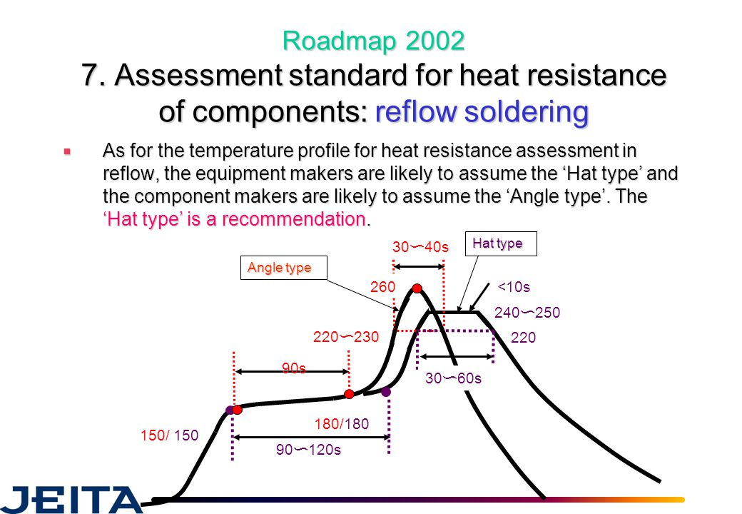 Roadmap 2002 7. Assessment standard for heat resistance of components: reflow soldering ■ As for the temperature profile for heat resistance assessmen