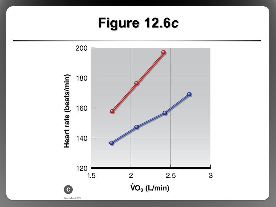 Figure 12.6c
