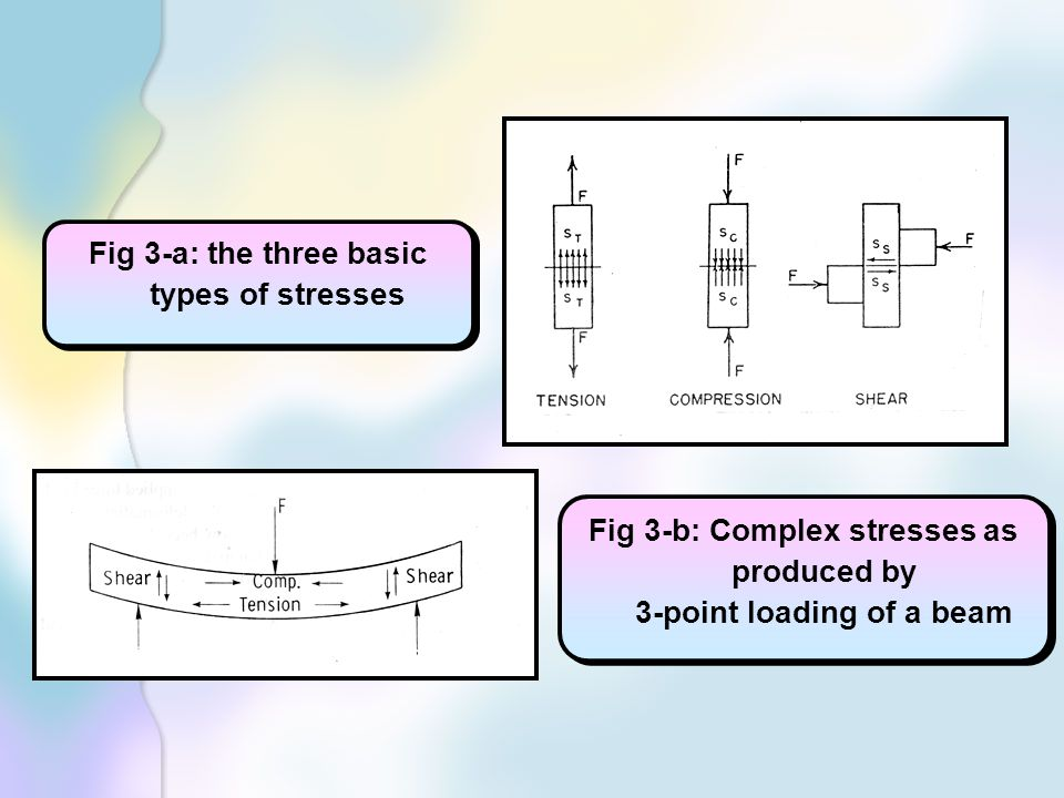 Fig 3-b: Complex stresses as produced by 3-point loading of a beam Fig 3-a: the three basic types of stresses
