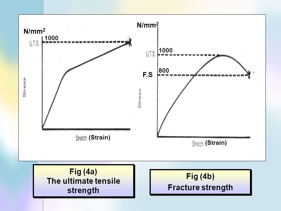 Fig (4a) The ultimate tensile strength Fig (4a) The ultimate tensile strength Fig (4b) Fracture strength Fig (4b) Fracture strength (Strain) F.S N/mm 2 1000 800 N/mm 2 1000