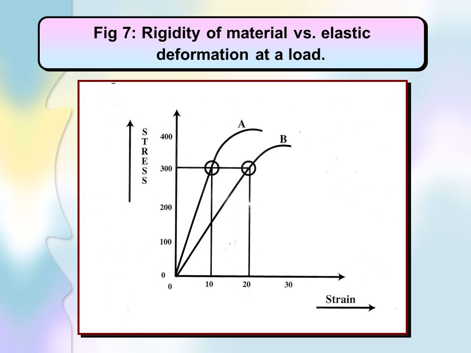 Fig 7: Rigidity of material vs. elastic deformation at a load.
