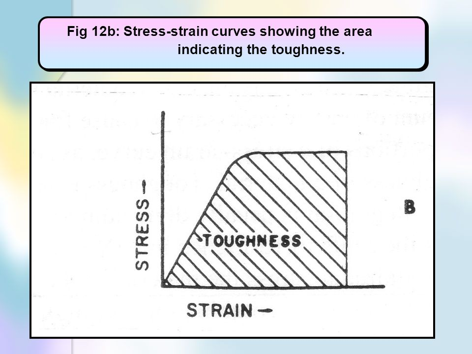Fig 12b: Stress-strain curves showing the area indicating the toughness.