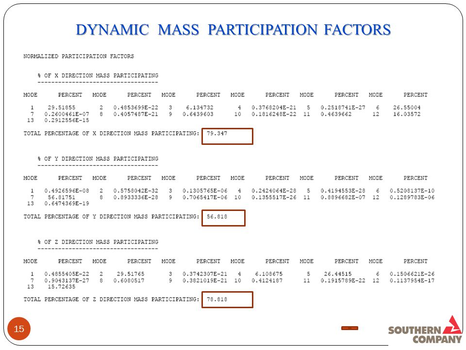 15 DYNAMIC MASS PARTICIPATION FACTORS