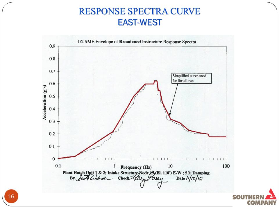 16 RESPONSE SPECTRA CURVE EAST-WEST RESPONSE SPECTRA CURVE EAST-WEST