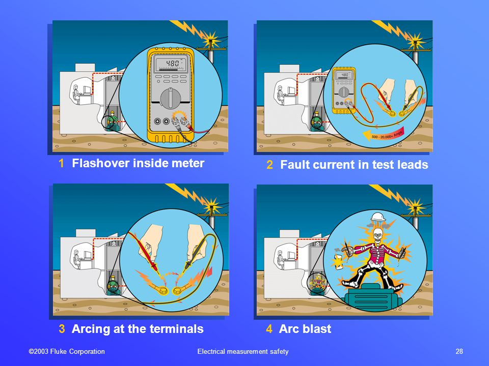 ©2003 Fluke Corporation Electrical measurement safety 28 1 Flashover inside meter 3 Arcing at the terminals4 Arc blast 2 Fault current in test leads