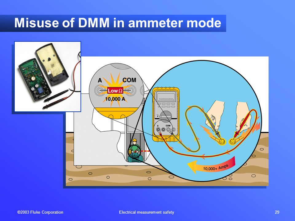 ©2003 Fluke Corporation Electrical measurement safety 29 Misuse of DMM in ammeter mode