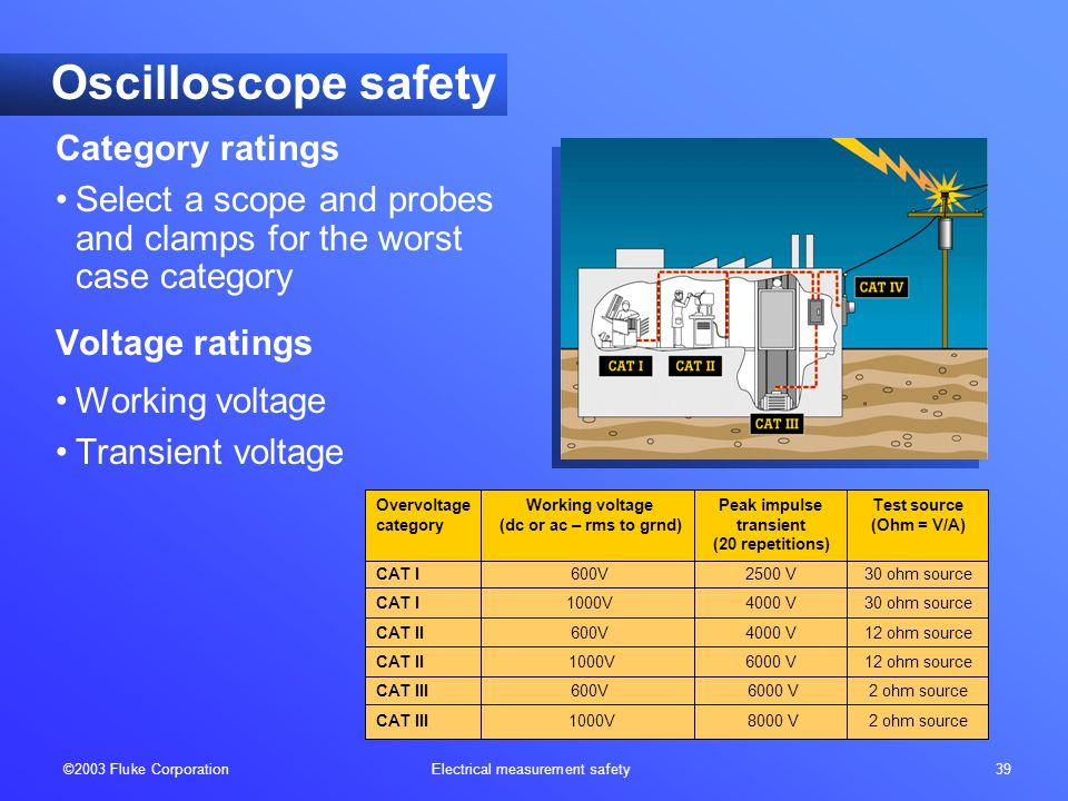 ©2003 Fluke Corporation Electrical measurement safety 39 Oscilloscope safety Category ratings Select a scope and probes and clamps for the worst case category Voltage ratings Working voltage Transient voltage OvervoltageWorking voltagePeak impulseTest source category(dc or ac – rms to grnd)transient(Ohm = V/A) (20 repetitions) CAT I600V2500 V30 ohm source CAT I1000V4000 V30 ohm source CAT II600V4000 V12 ohm source CAT II 1000V 6000 V12 ohm source CAT III600V 6000 V 2 ohm source CAT III 1000V 8000 V 2 ohm source