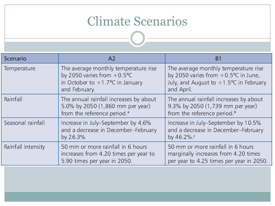 Climate Scenarios