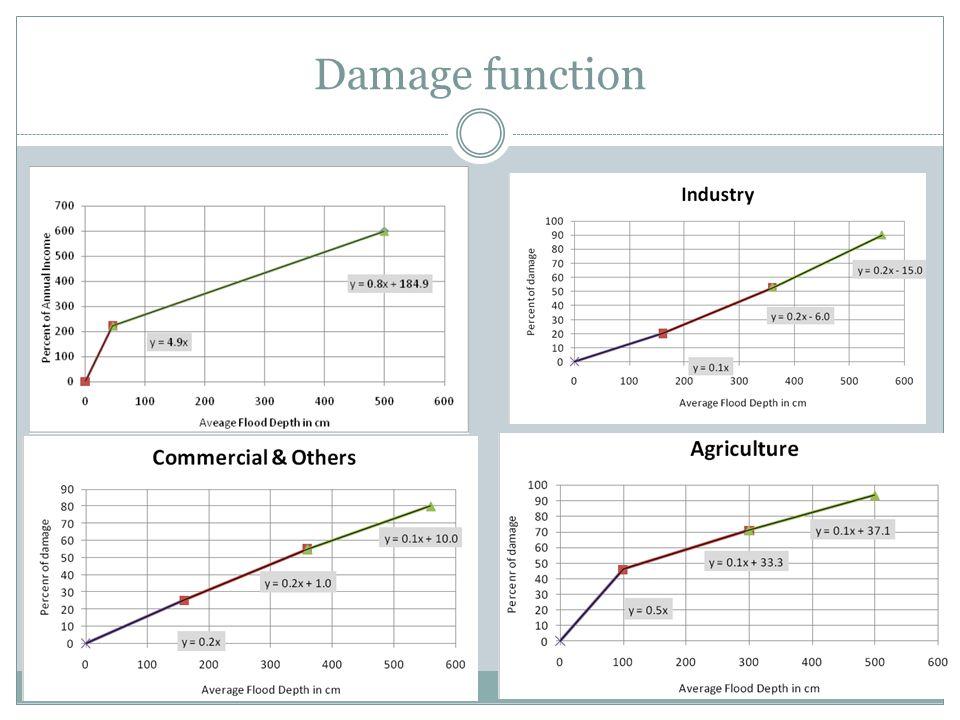 Damage function