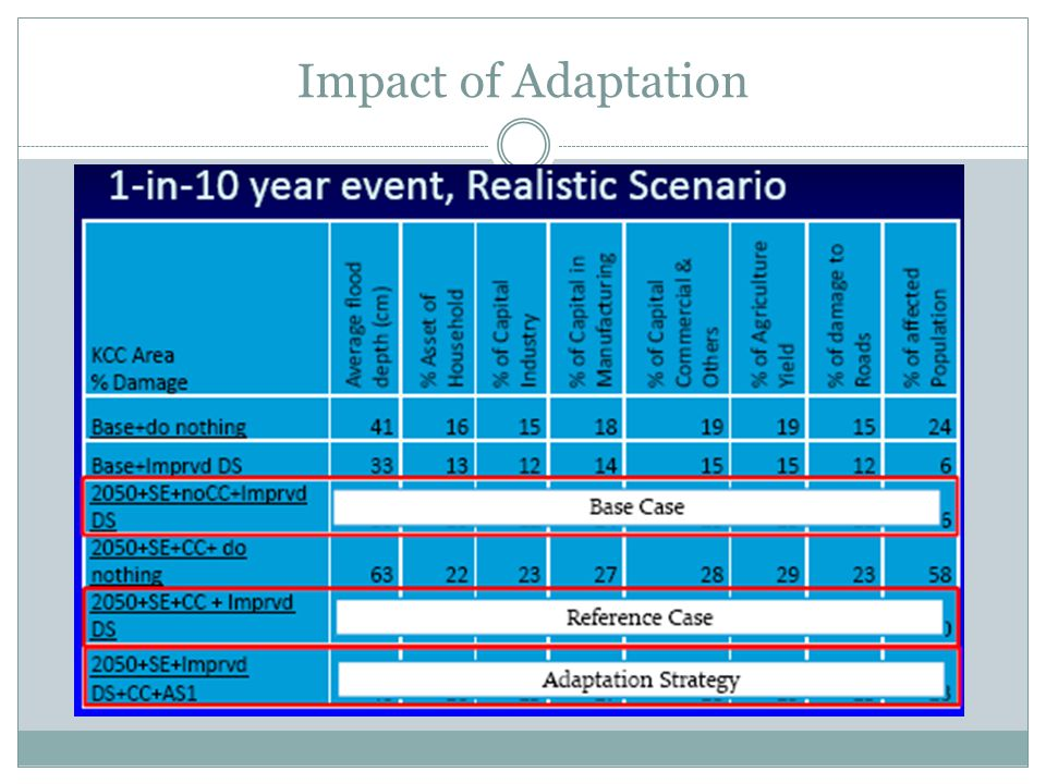 Impact of Adaptation