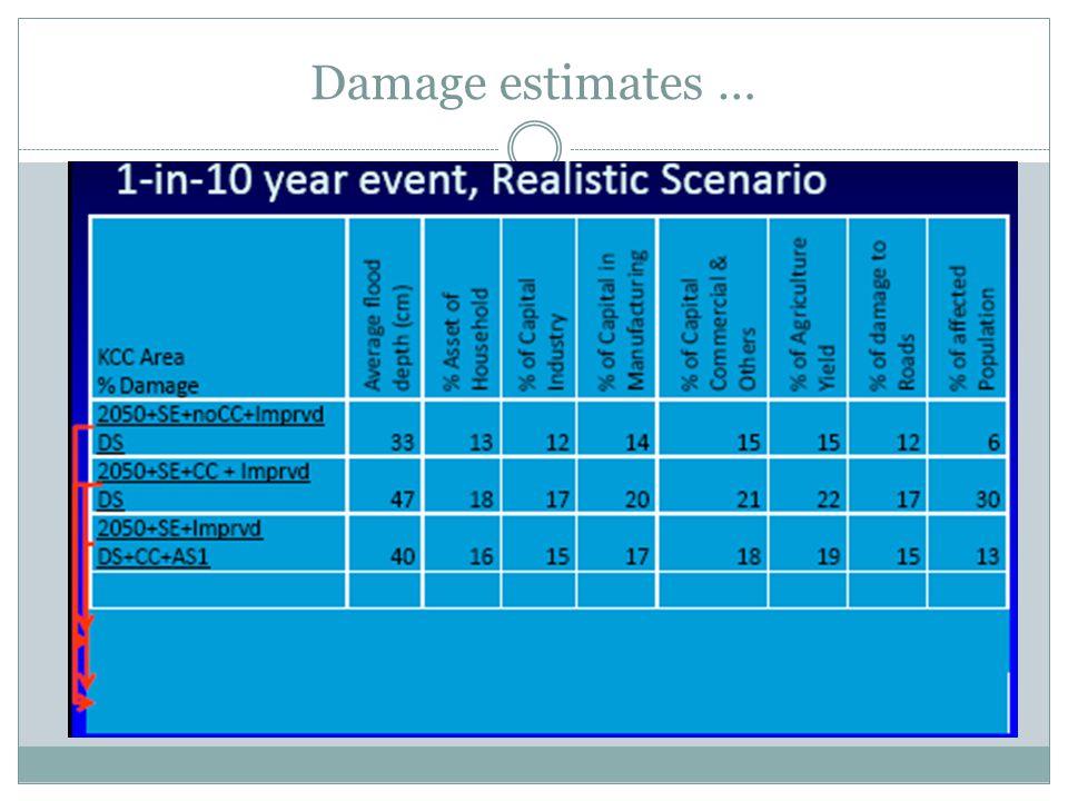Damage estimates …