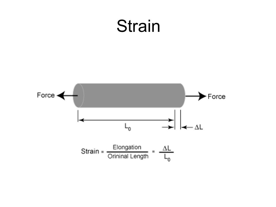 From the stress strain curve, the following properties can be drawn: 1) Proportional limit (P.L): It is defined as the maximum stress that a material will withstand without deviation from the low of proportionality of stress to strain (it describes the relation between stress and strain)