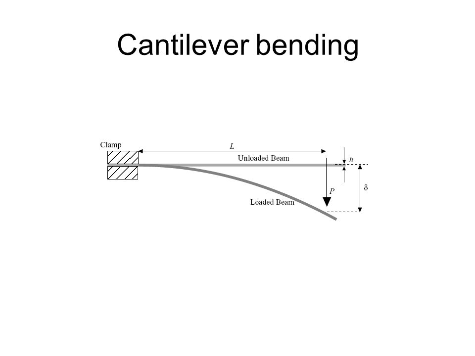 Cantilever bending