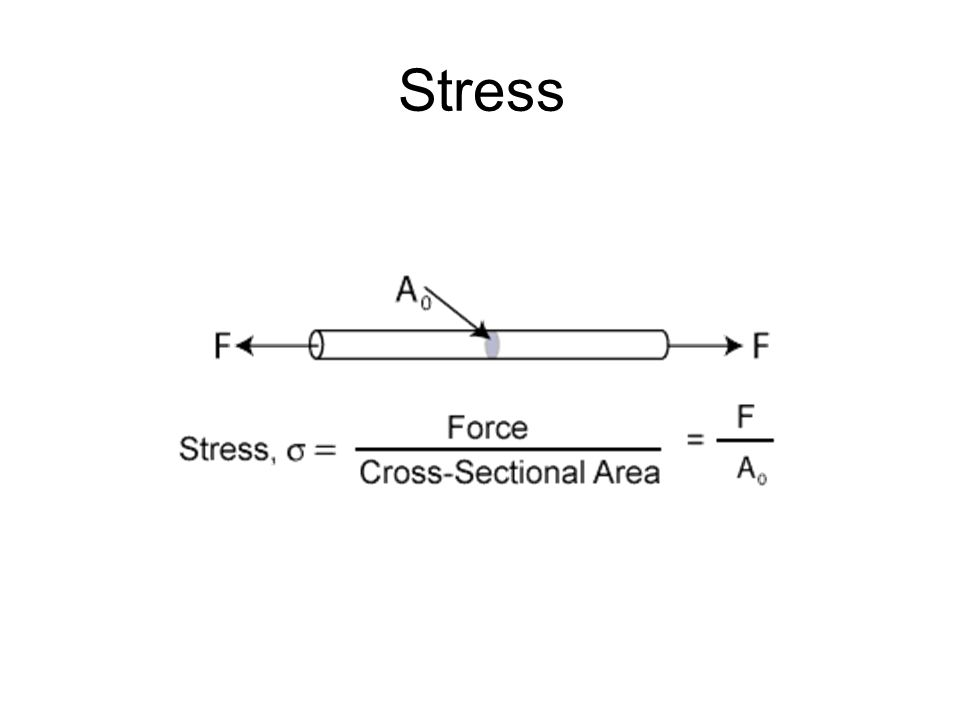 Types of stress 1) Tensile stress: Tension results in a body when it is subjected to two sets of forces directed away from each other in the same straight line.